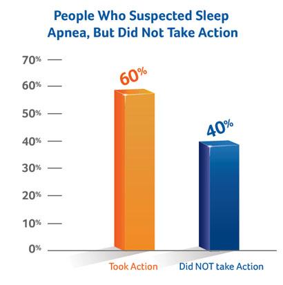 SleepApneaNoAction