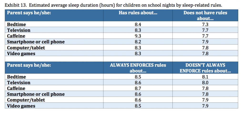 sleep rules