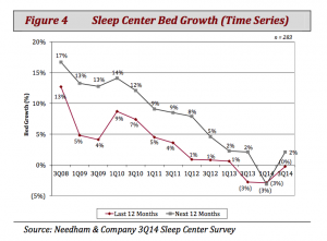 SleepCenterBedGrowth