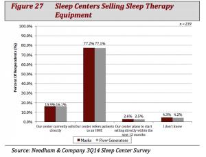 SleepCenterSellingEquipment
