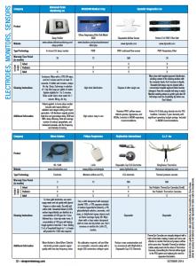 Electrodes Comparison