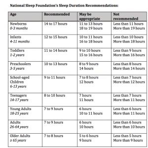 sleepdurationrecommendations