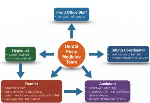 dentalsleepmedteam
