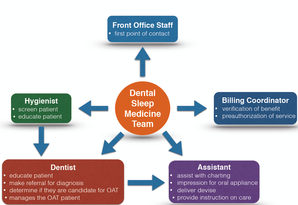In Dental Sleep Medicine, Establishing Team Member Roles - Sleep ...
