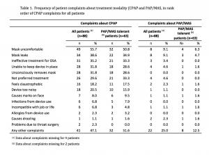 Table 1 PatientComplaints