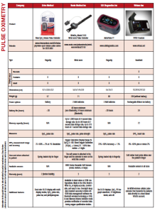 Pulse Oximetry Comparison Guide (May 2015) - Sleep Review